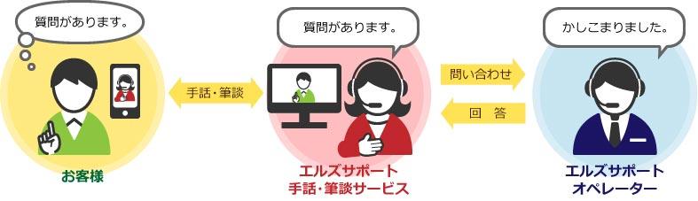 手話・筆談サービスイメージ